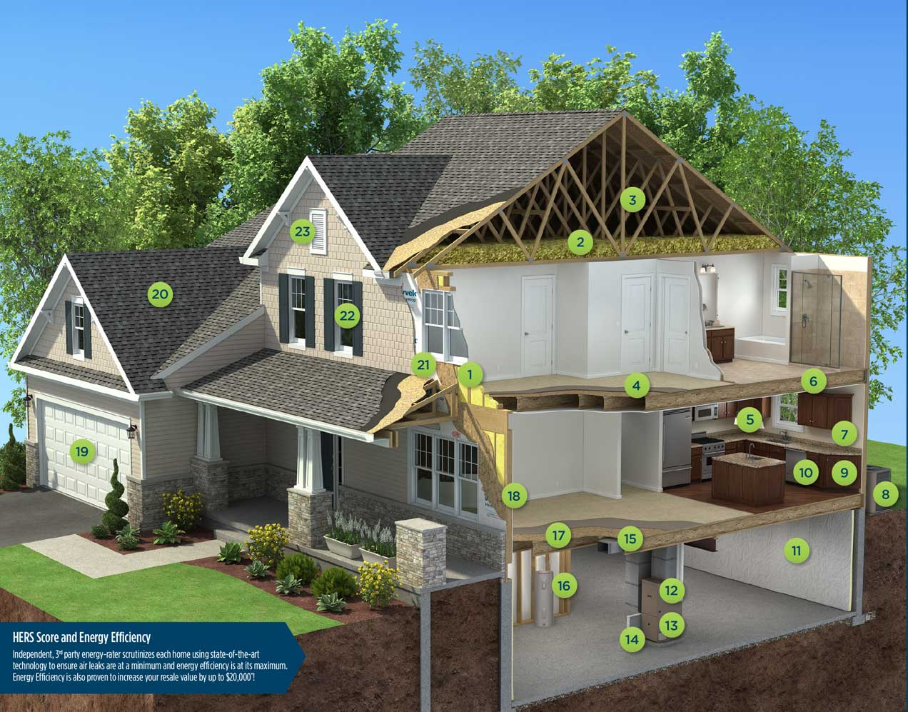 Save Money, Energy with a New S&A Homes e-Home